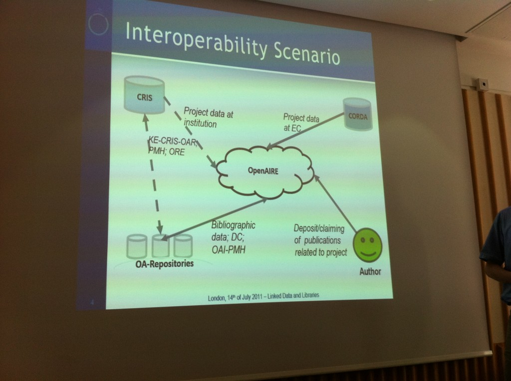 Interoperability between CRIS and OAR