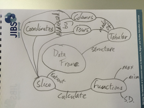 Concept map for Dataframes in R