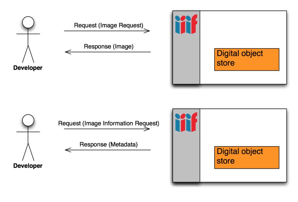 Illustration of IIIF Image API